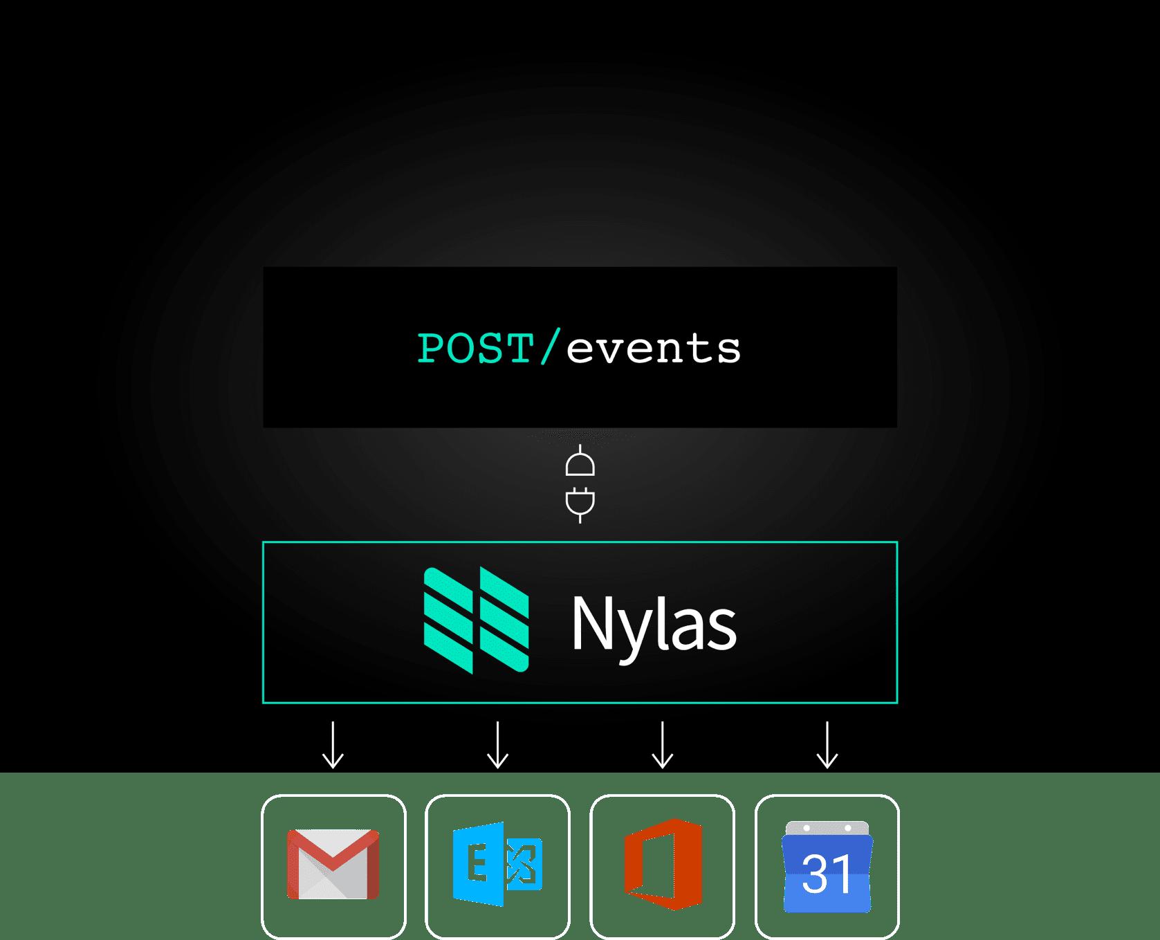 Nylas API Diagram