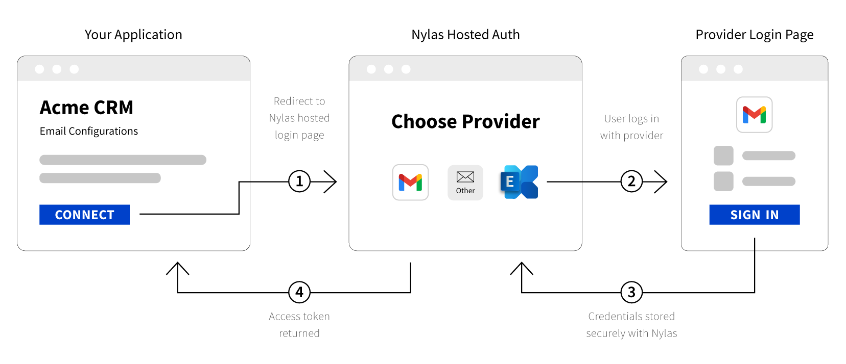 Illustration of the Nylas Hosted Auth service that integrates with 100% of email, calendar, and contacts providers, including Google